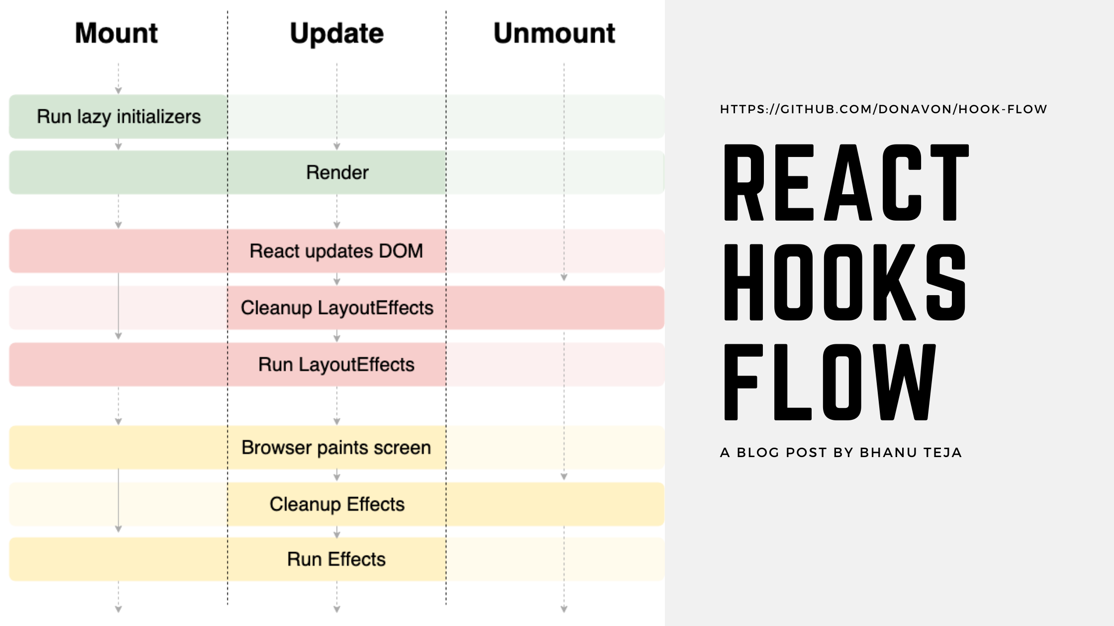The Lifecycle of React Hooks Component
