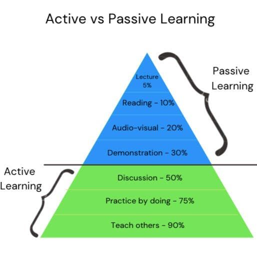 We'll guide you all the way to the bottom of the learning pyramid!