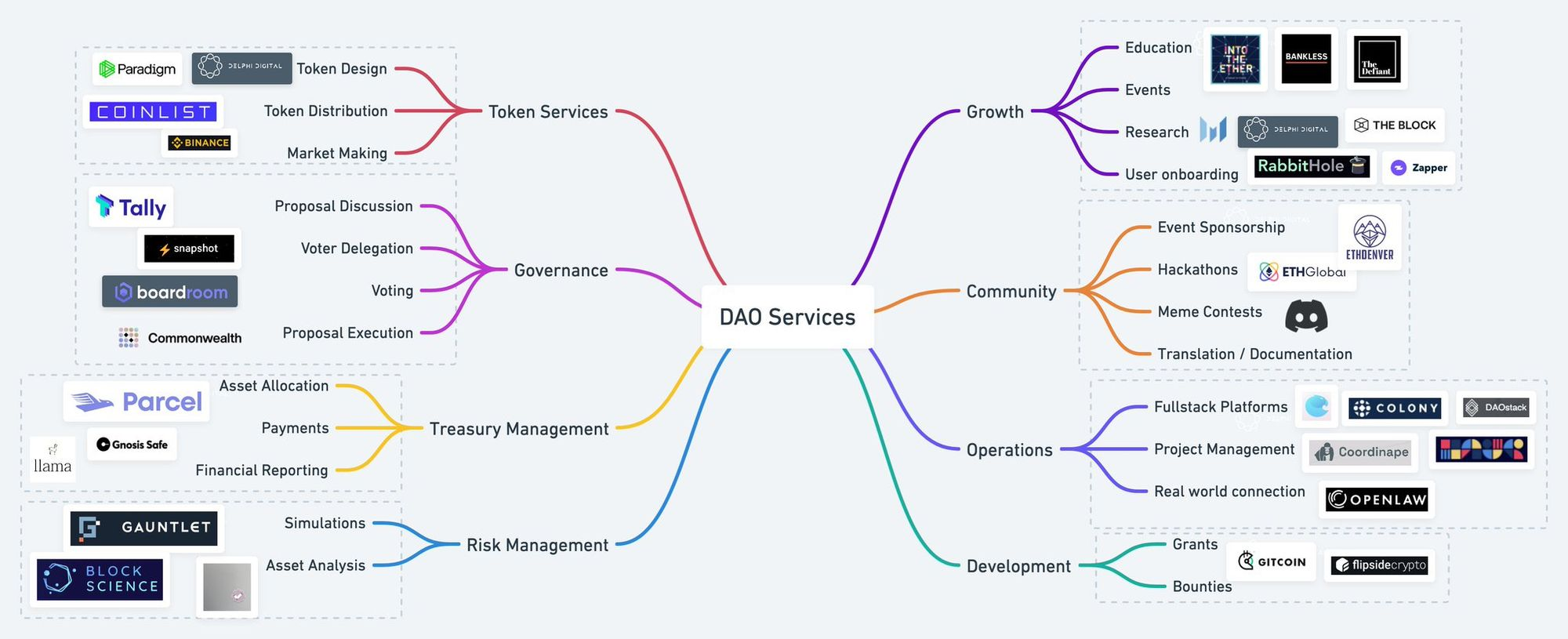 DAO Tools and Resources