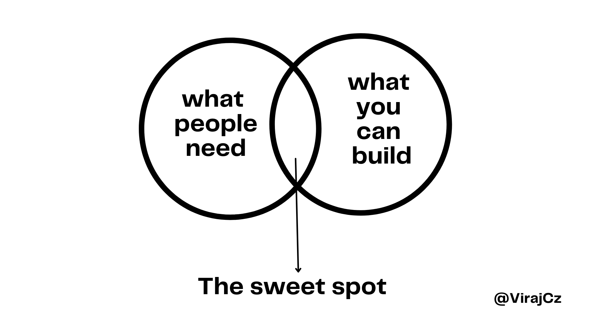 Solving problems: A Builder's vs a Seller's approach