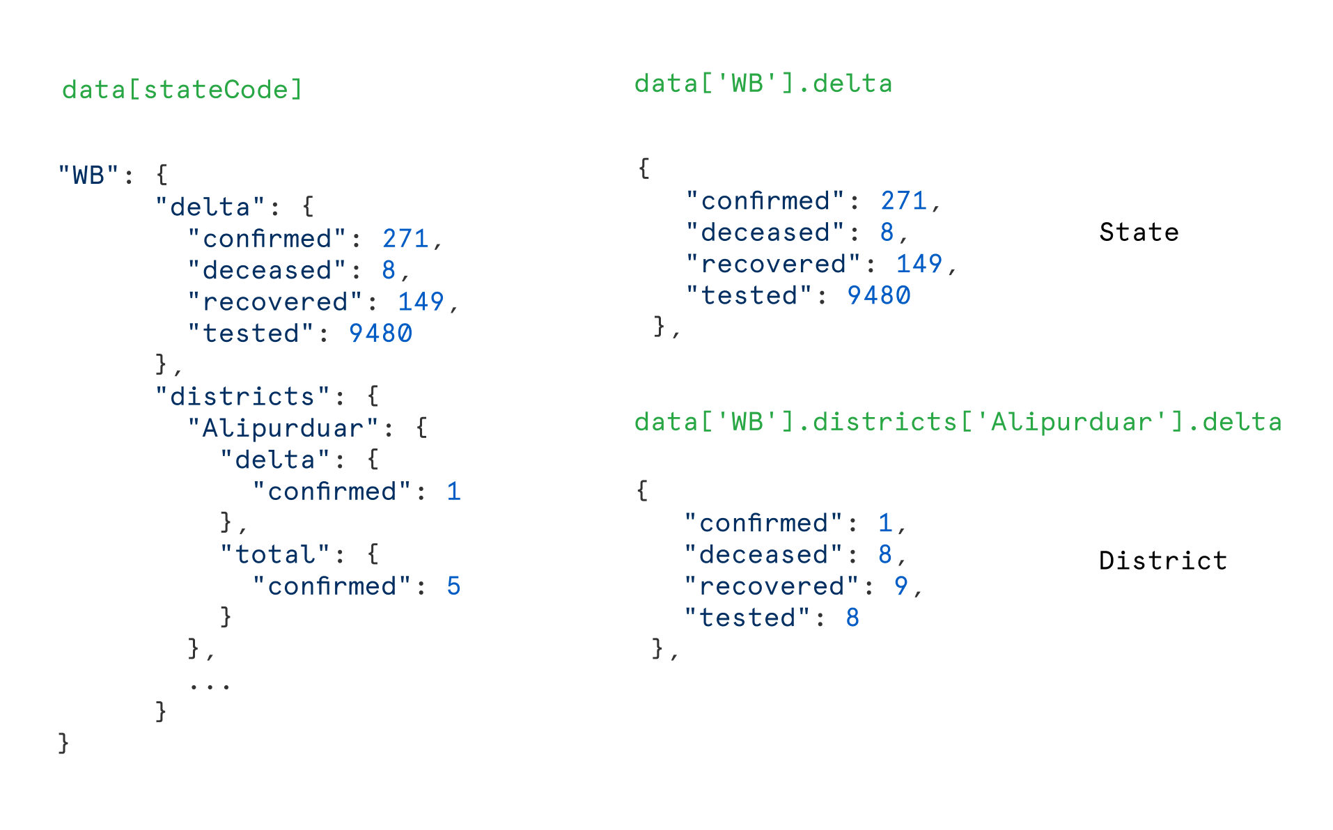 Notice how by using similar data structures for both states and districts, we don't have to handle district rows any differently. We can use a single row component to handle both cases easily
