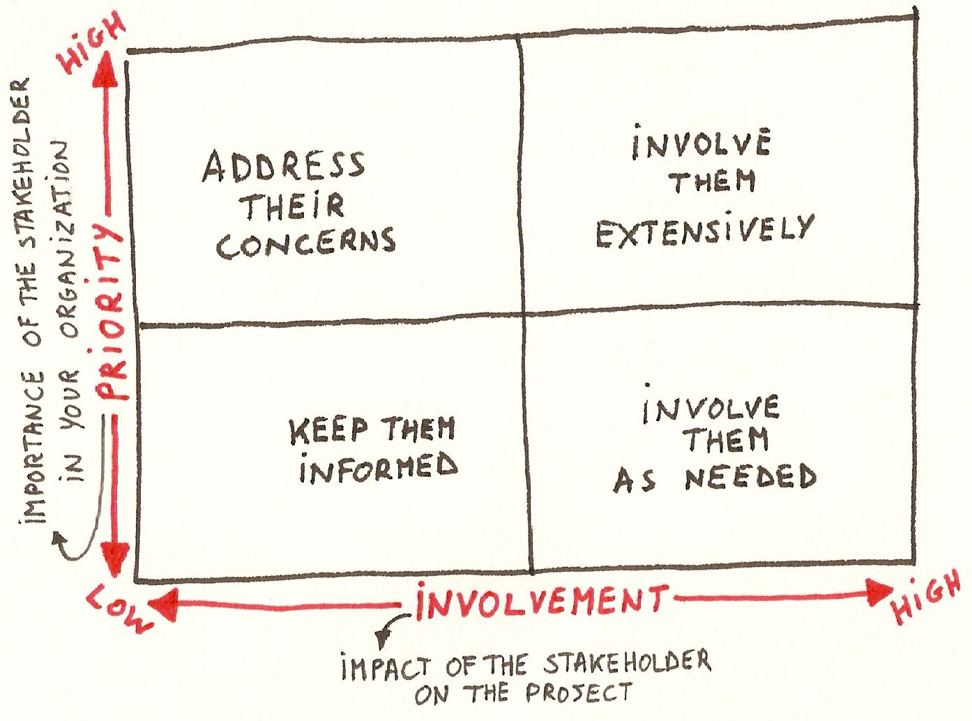 Example of a stakeholder map (Source: Interaction-Design.org / Luc Galoppin)