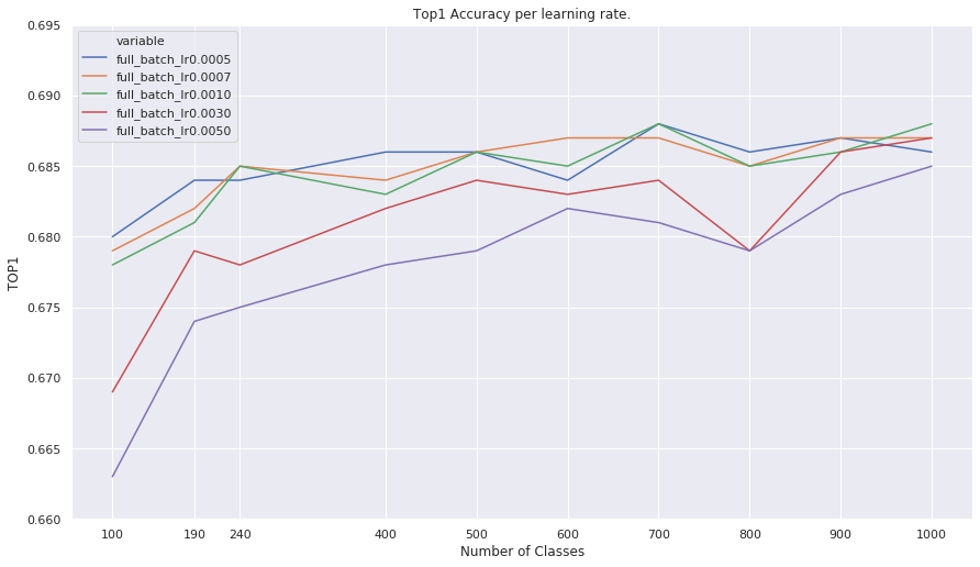 The Top 1 accuracy by number of classes in the training set.