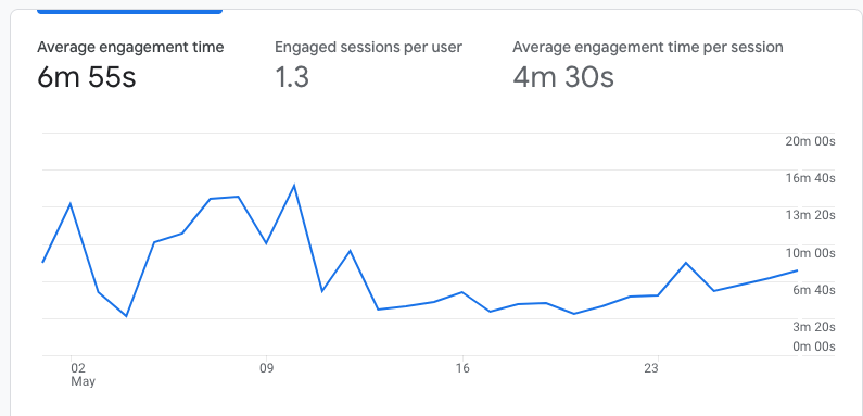 > 4 minutes average engagement time per session