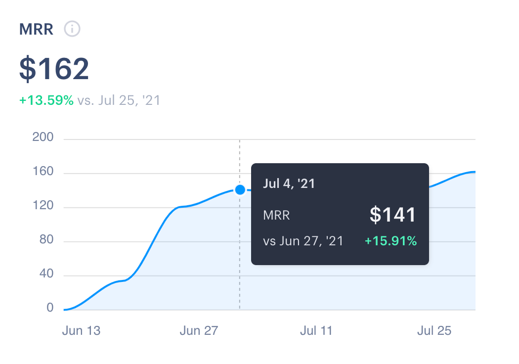 Ended the June with $141 MRR