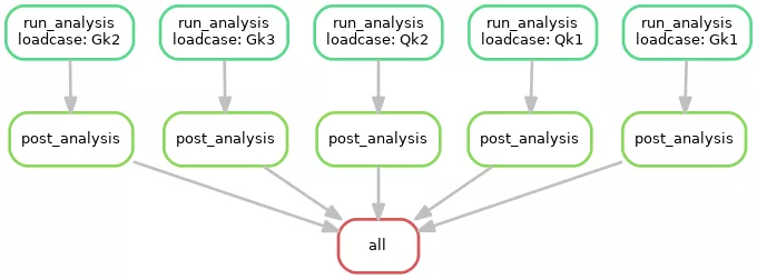 A workflow example from