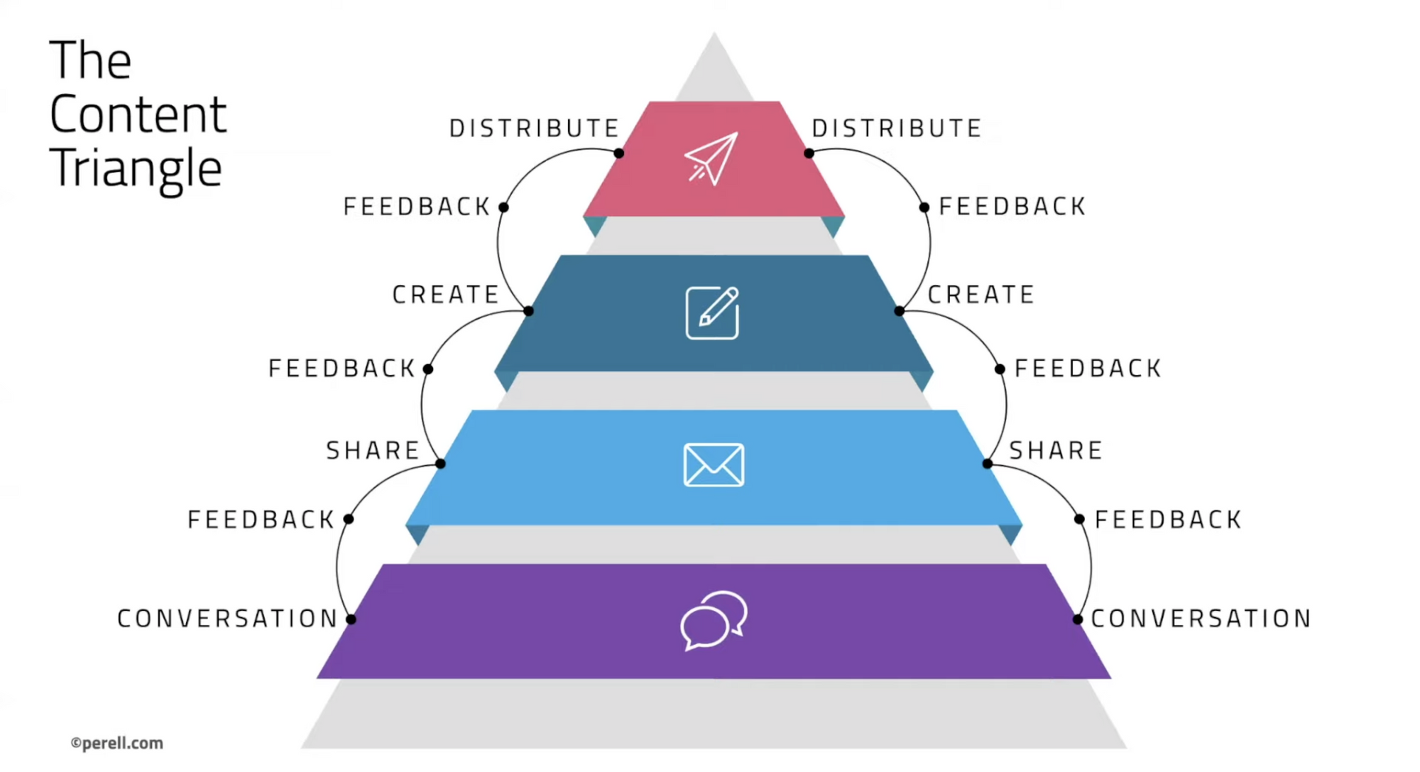 the content triangle