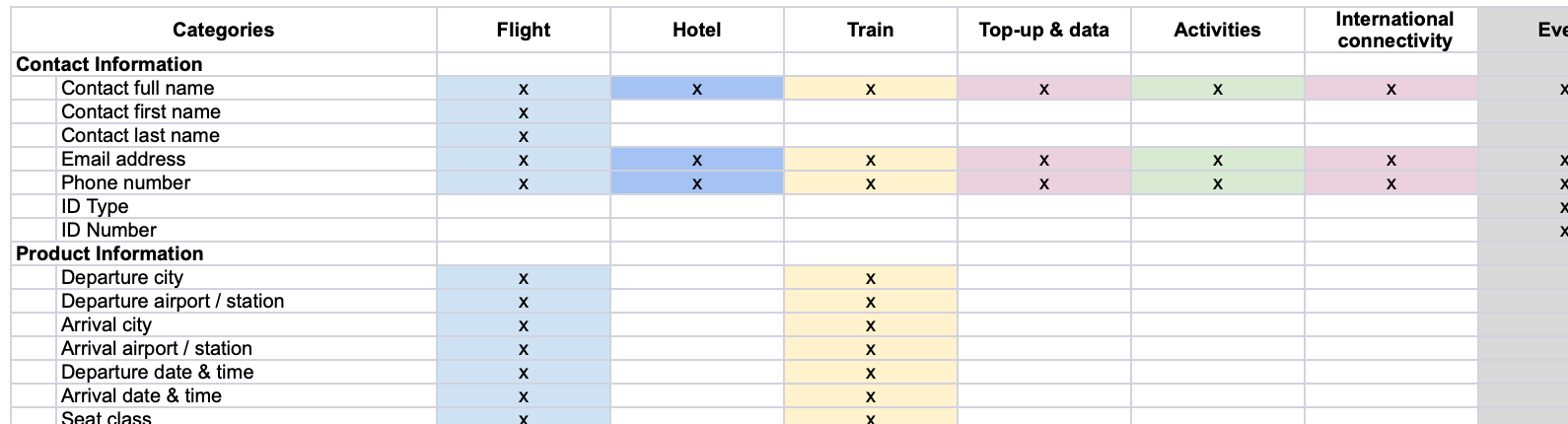A list of user form and information requirements in the Booking Page for every product