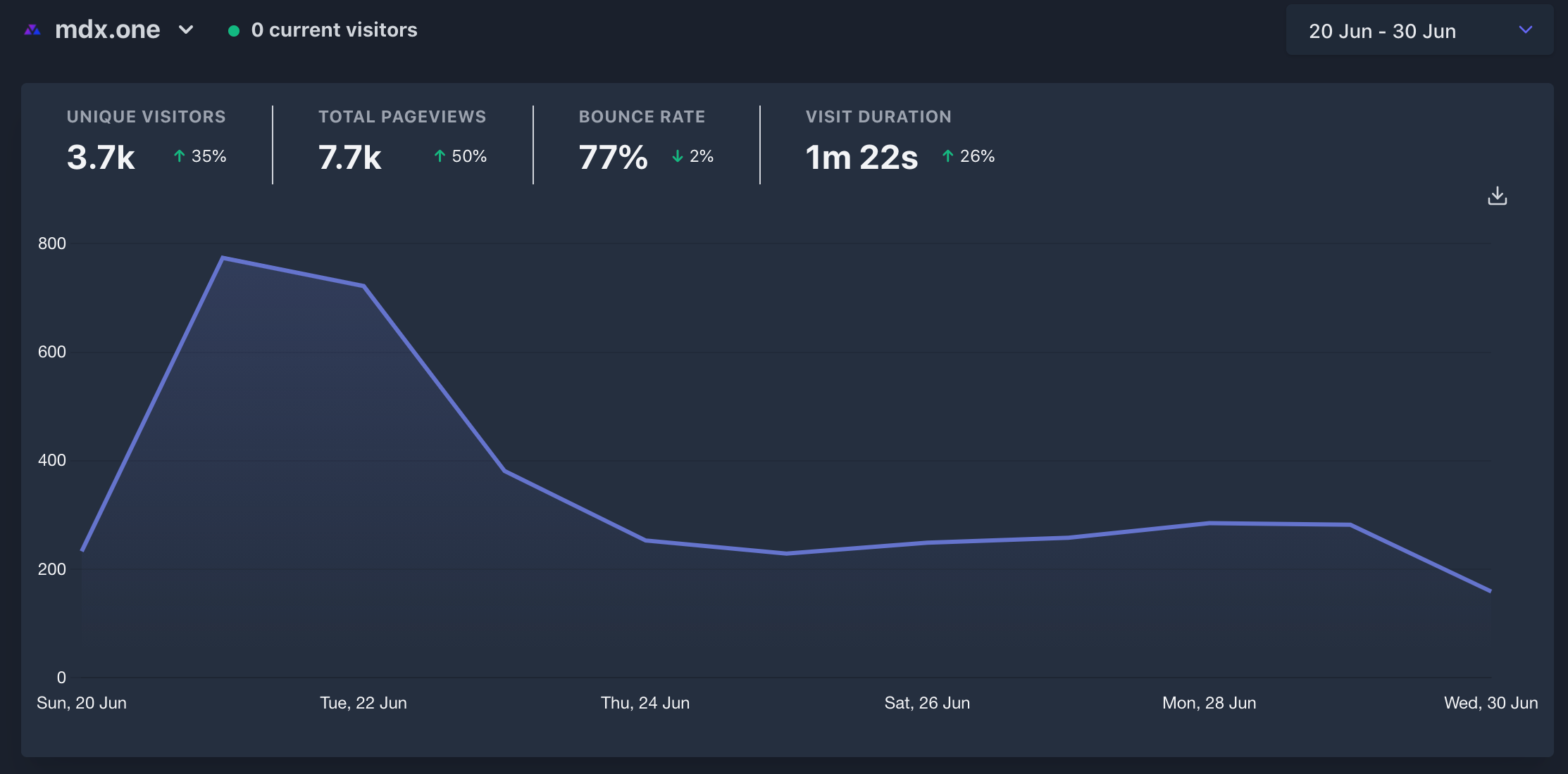 June analytics since the launch on 21st June.