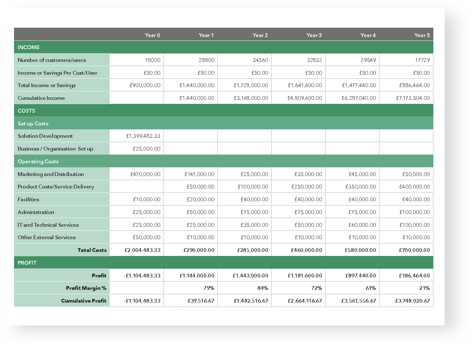 Financial modeling overview