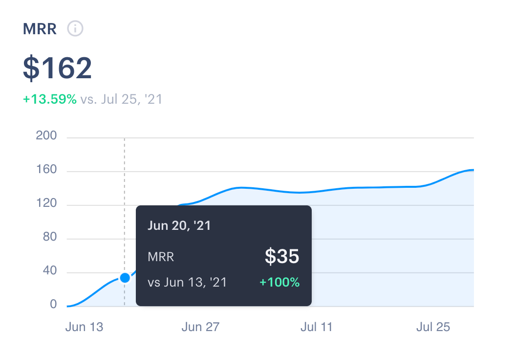 MDX.one already has $35 MRR before even I officially launched it.