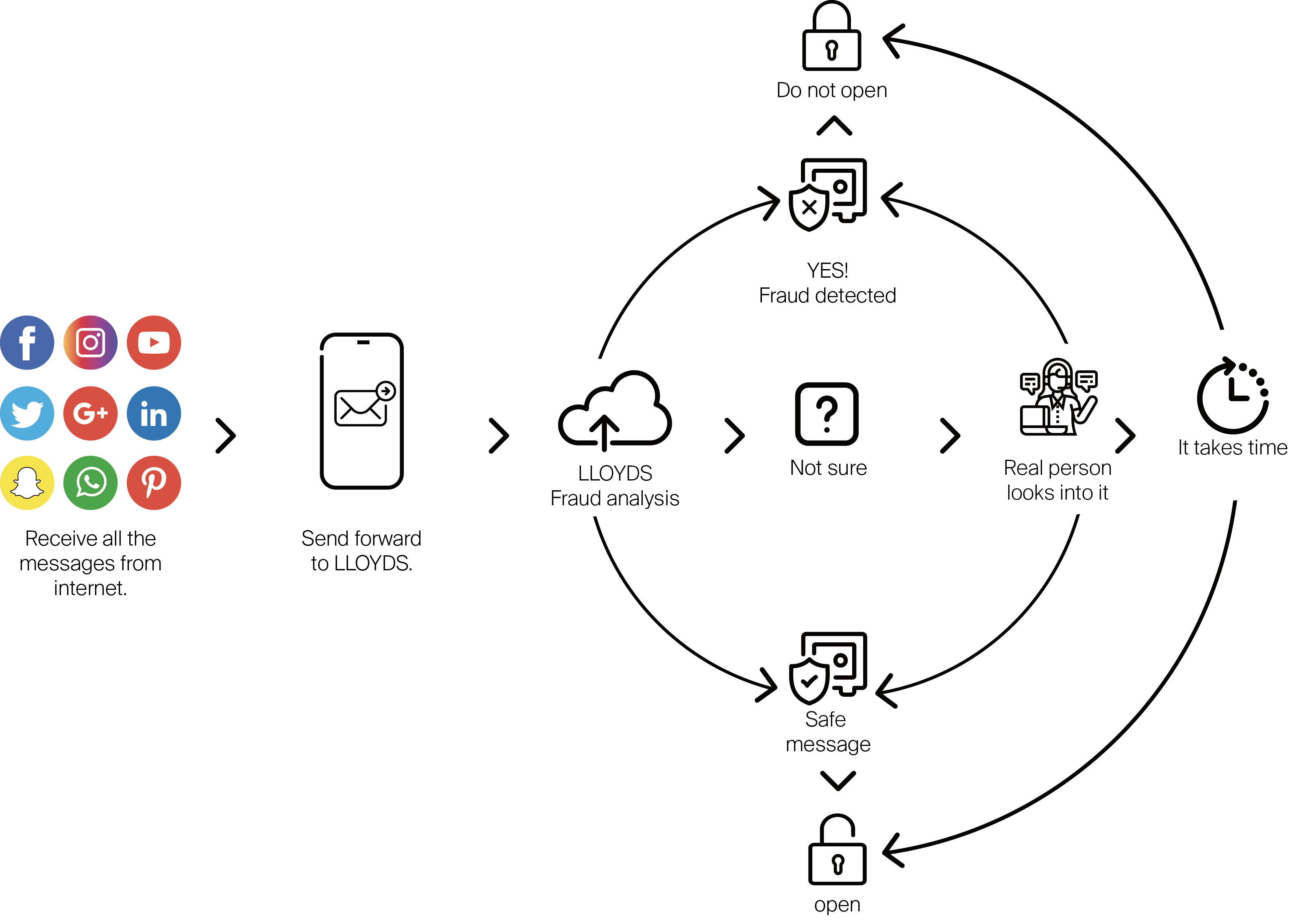 Service flow overview