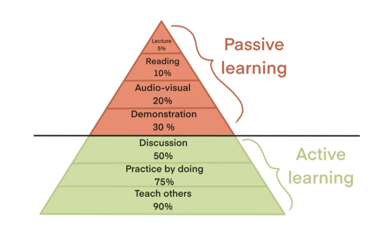 The passive learning methods most people use lead to low retention