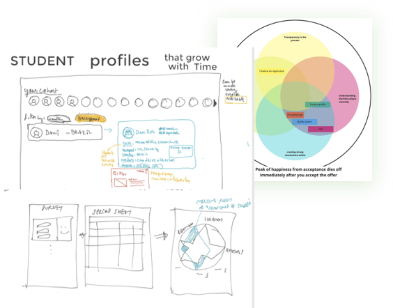 Student co-creation