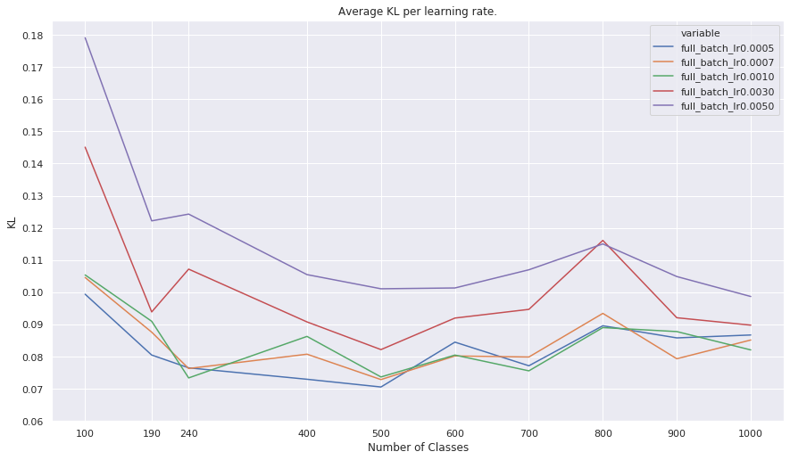 The average KL on the Imagenet Validation set between the pretrained model before and after it was finetuned on the Imagenet+SpuriousCows dataset.