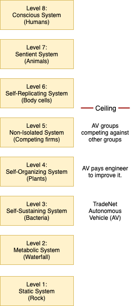 System complexity from most basic to most complex. The next highest rung maintains all the properties of the prior rungs while attaining new ones. We don't expect to reach past level 5 in the near future given current technological prognosis.