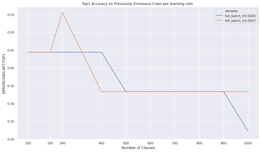 Zoomed in graph of the above isolating just two of the models.
