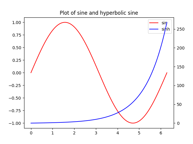 Plotting with Matplotlib / Plots with Common X-axis but different Y
